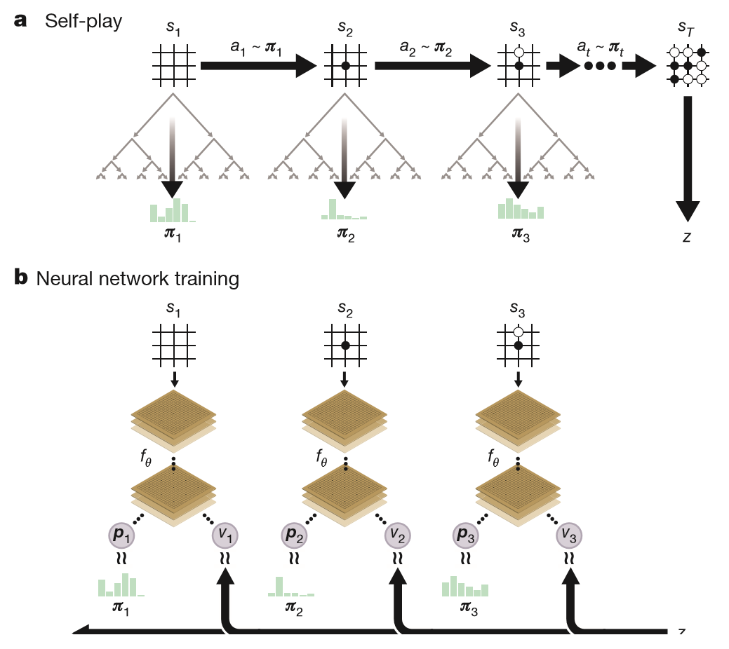 'mcts and neural network in alphazero'